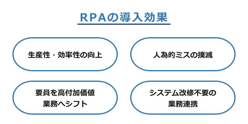 RPA-01